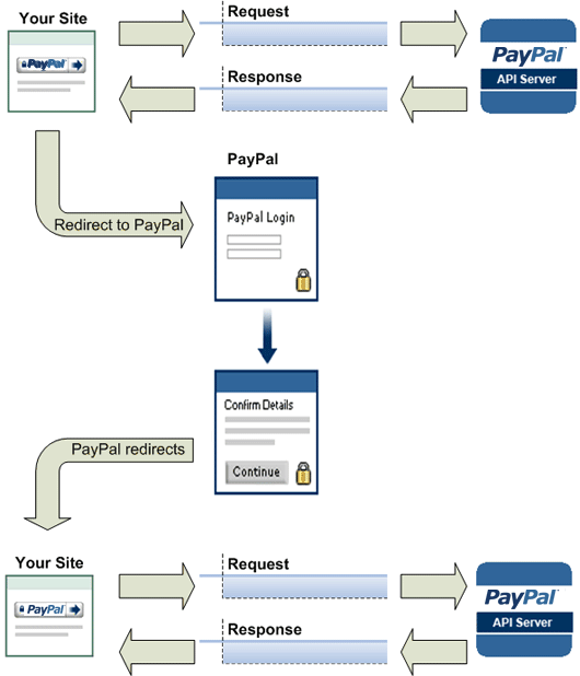 Paypal Express Checkout Flow
